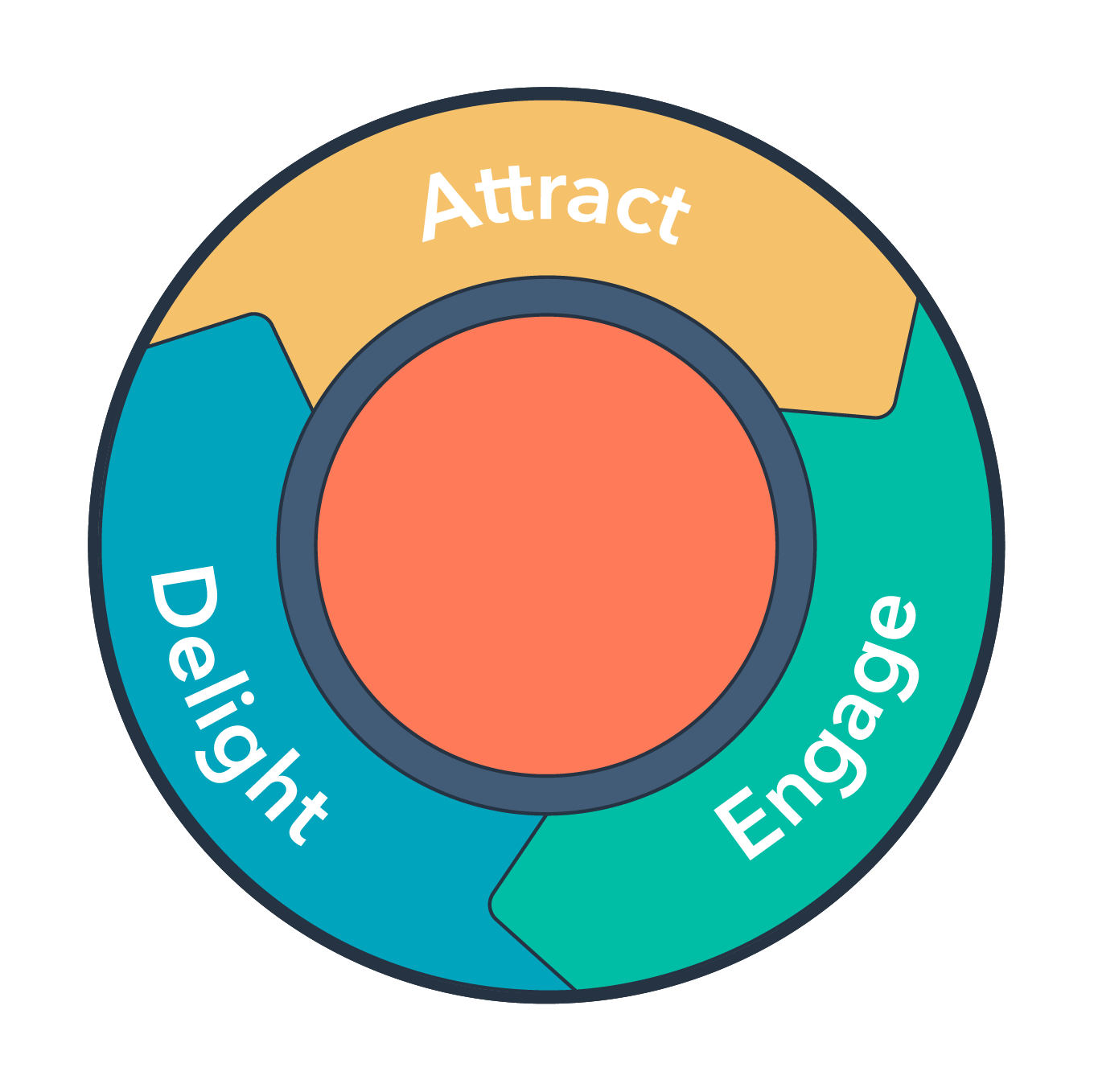 Is The Marketing Funnel Dead? Introducing the Flywheel Model